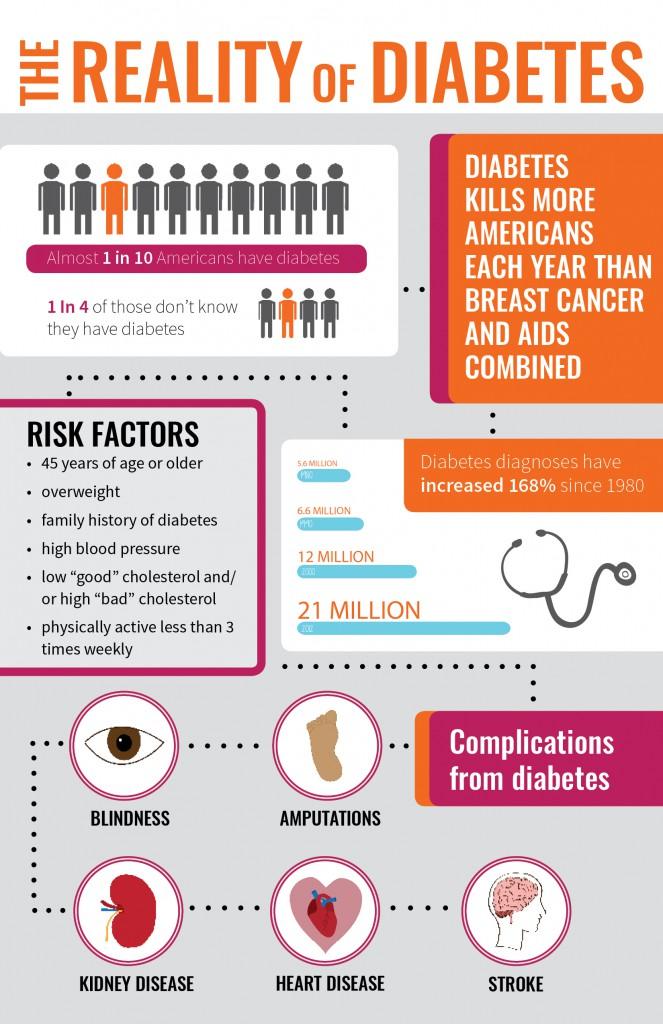 diabetes, prediabetes, type 2 diabetes, healthy living, family medicine, obesity